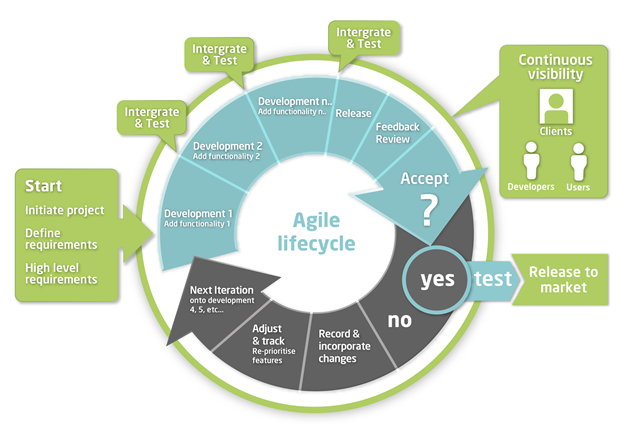 Solutiontech mobile iot and web based application for Project management agile waterfall